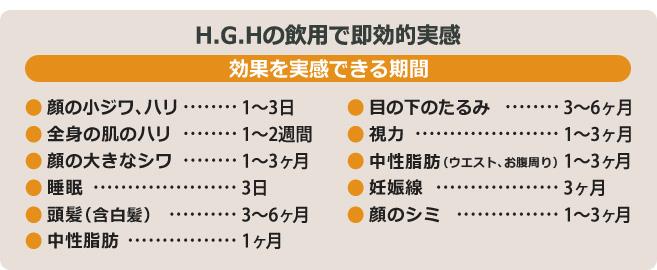 H.G.H X1飲用での即対効果